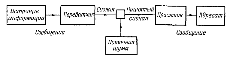 diagram of a general communication system